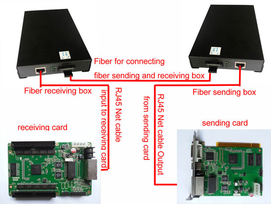 led-fiber-connection