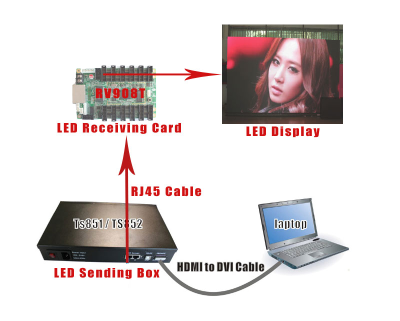 Laptop and LED Display Connection Diagram