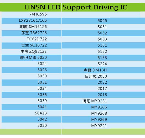 Linsn LED Display Controller Support Driving IC