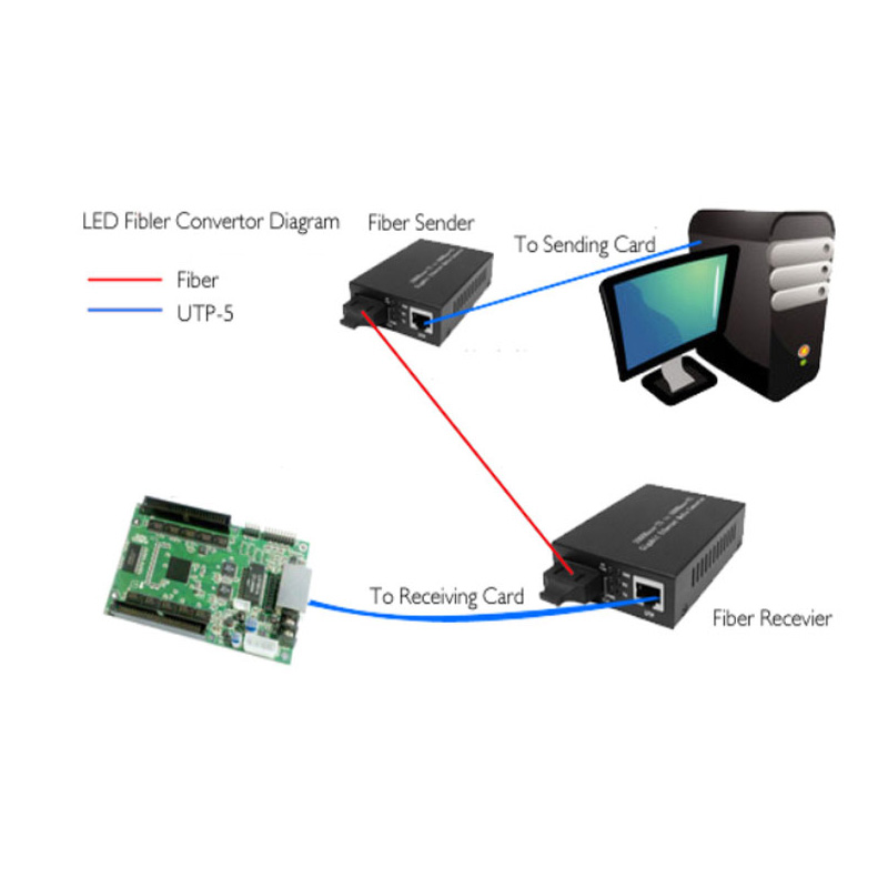 Linsn Sc801 Connection diagram