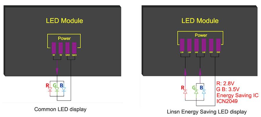 Energy Saving LED Display IC