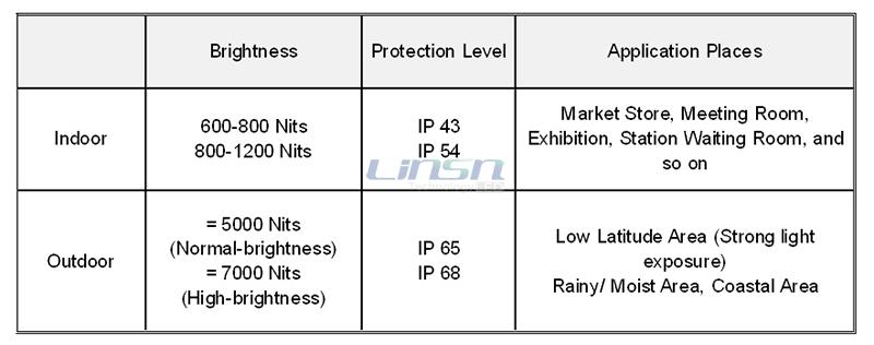 Indoor LED Display and Outdoor LED Display price