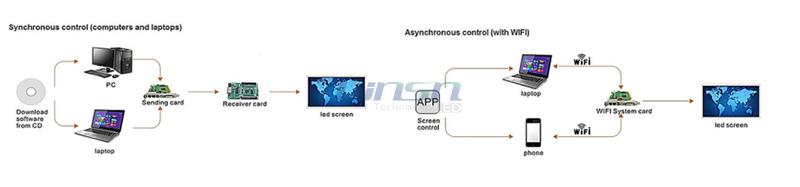 Asynchronous and Synchronous control system for led display.jpg