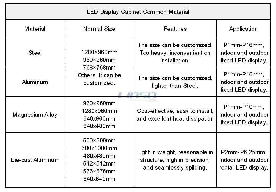 LED Display Cabinet Common Material