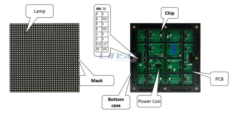 LED Display Modules Construction