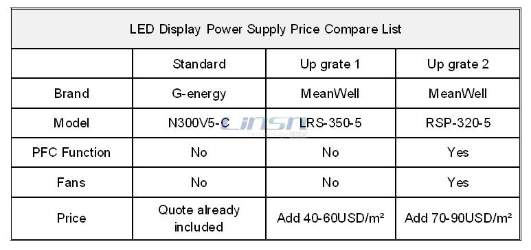 LED Display Power Supply Price Compare List