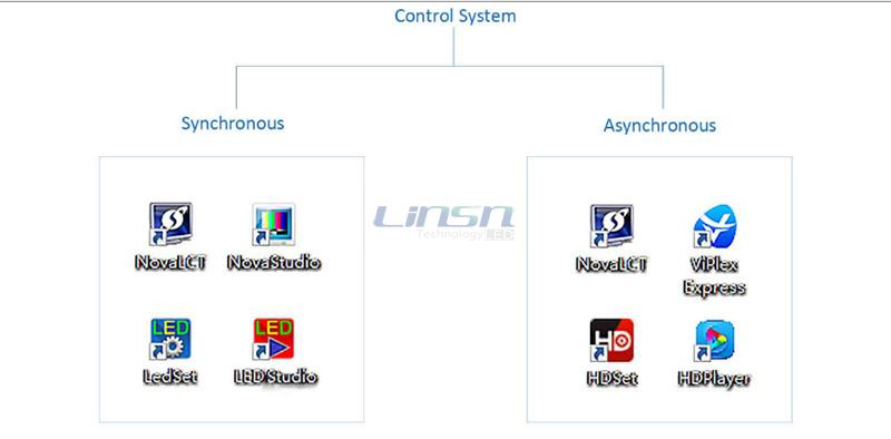 LED display control system provider