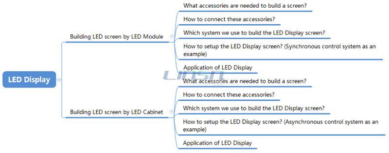 LED display parts