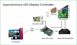LED Aynchronous LED Controller working criterion