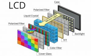 LCD 0r LED, what is the LCD and LED difference