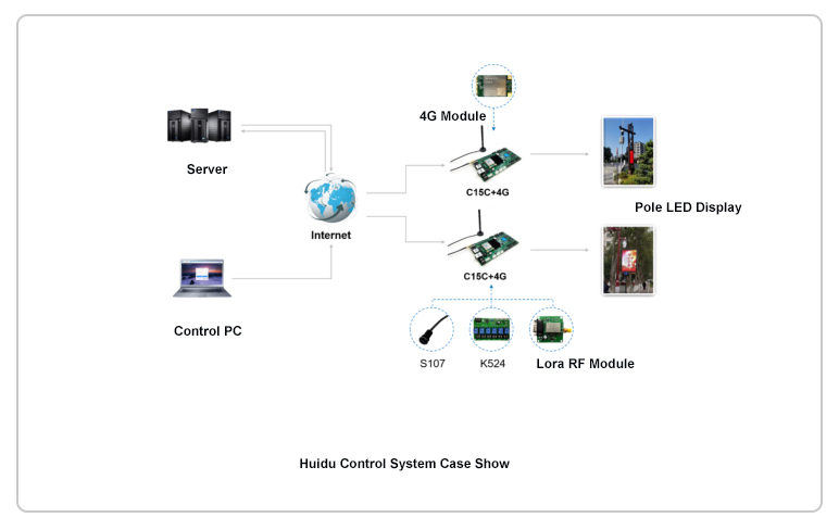 Huidu control system connection