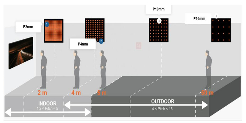 LED screen viewing distance