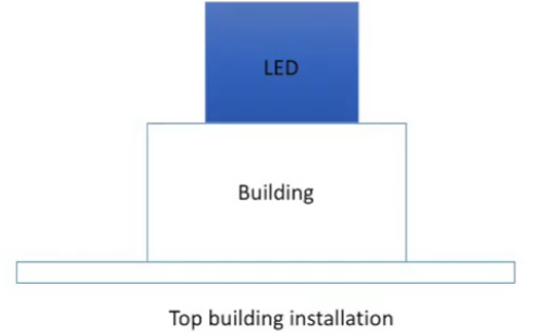 LED display rooftop installation