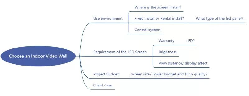 how to choose indoor LED wall