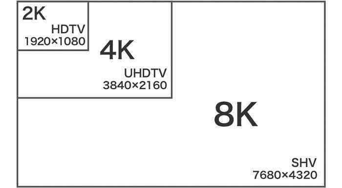 2K 4K 8K Small pitch LED Display, 4K LED display
