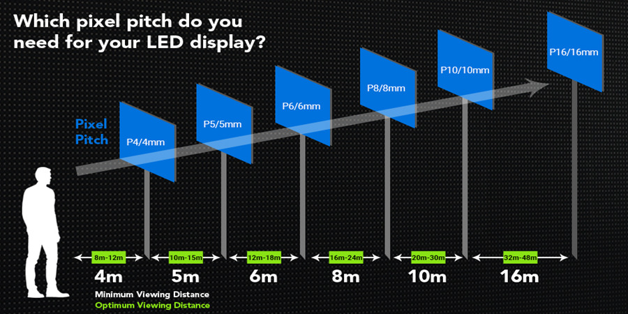 small pixel pitch LED display viewing distance