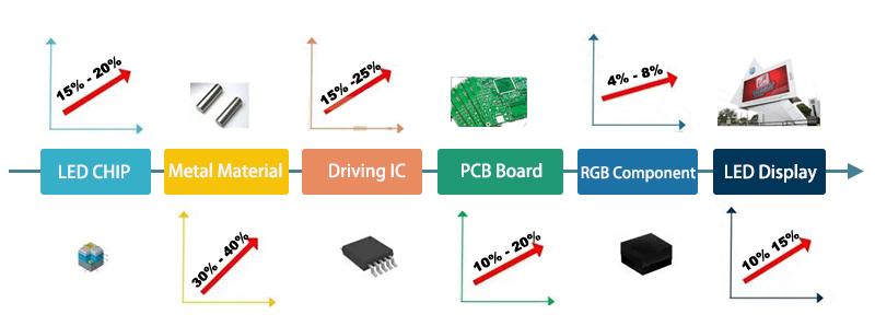 LED screen cost materials