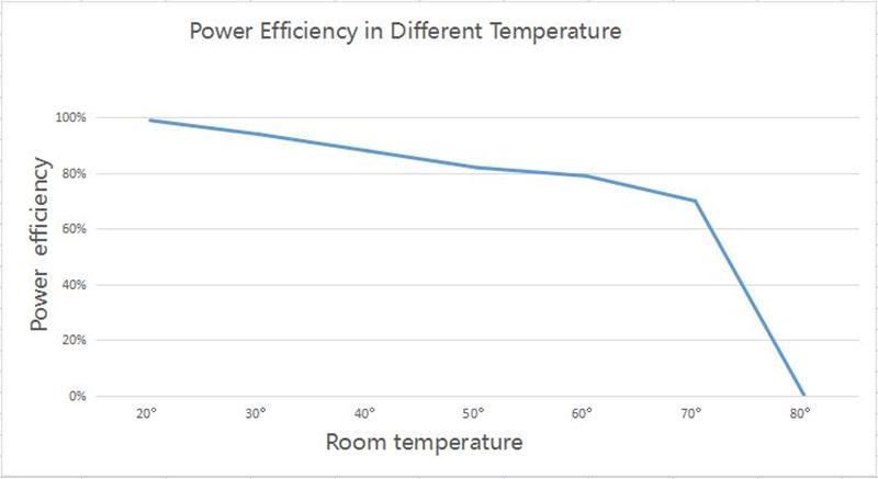 power efficiency of led display panel