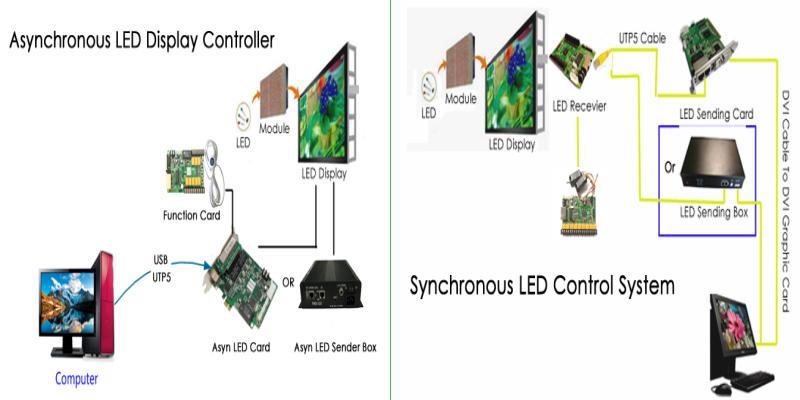syn ayn led control system